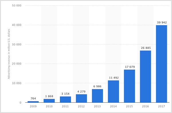 Facebook's-advertising-revenue-worldwide-from-2009-2017