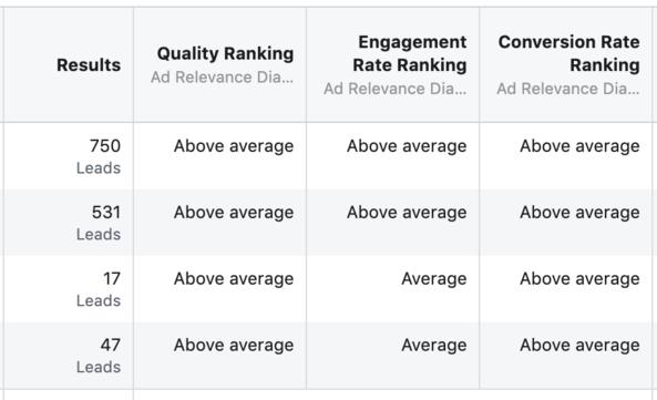facebook-ad-relevance-diagnostics