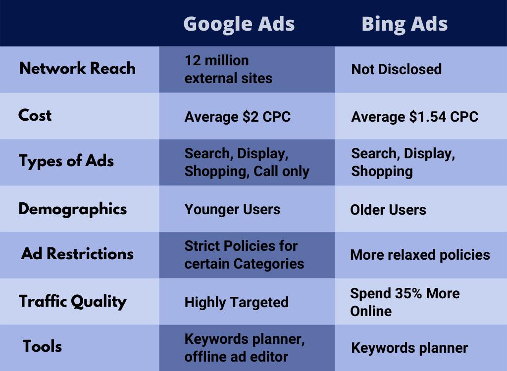 Bing-Ads-Vs-Google-Ads-Table