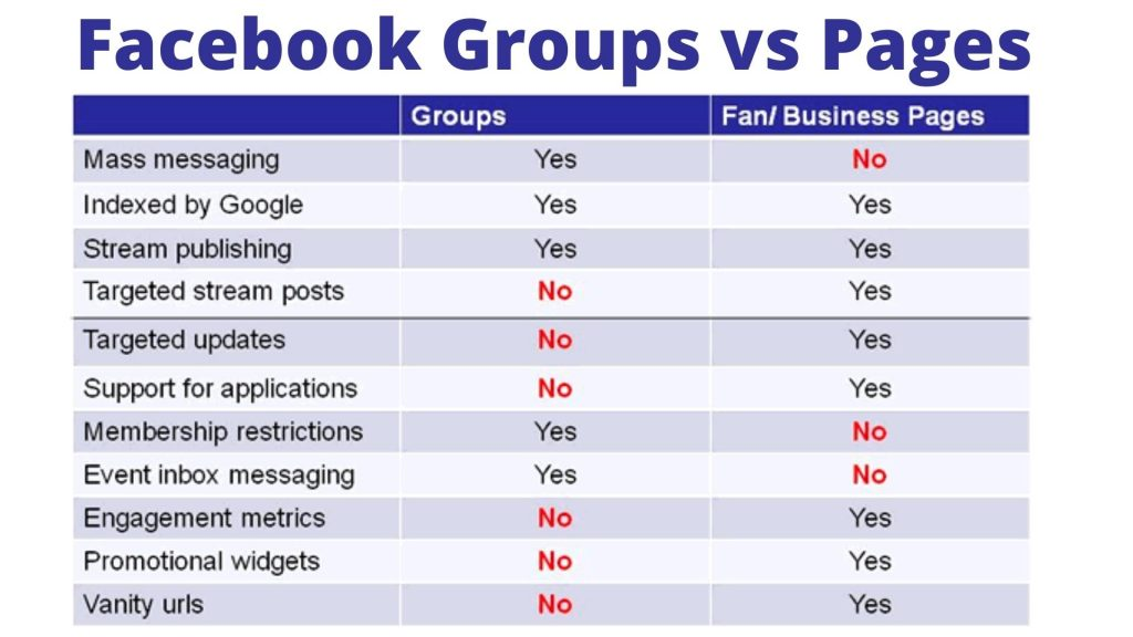 Facebook-Groups-vs-Pages